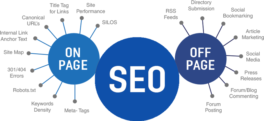 on page and off page seo.png