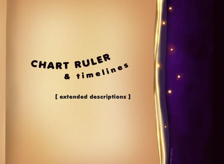 Chart Ruler + Timelines
