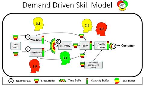Demand Driven Skill Model.PNG