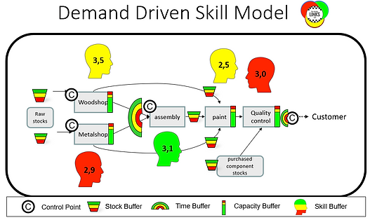Demand Driven Skill Model.PNG