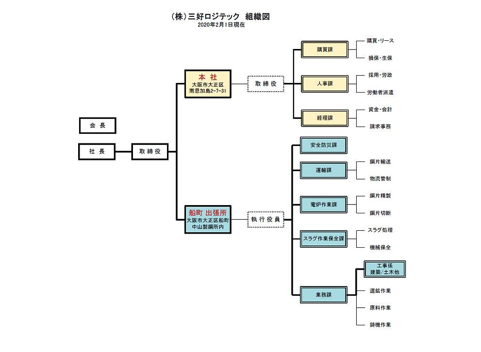 組織図-20200201-HP.jpg