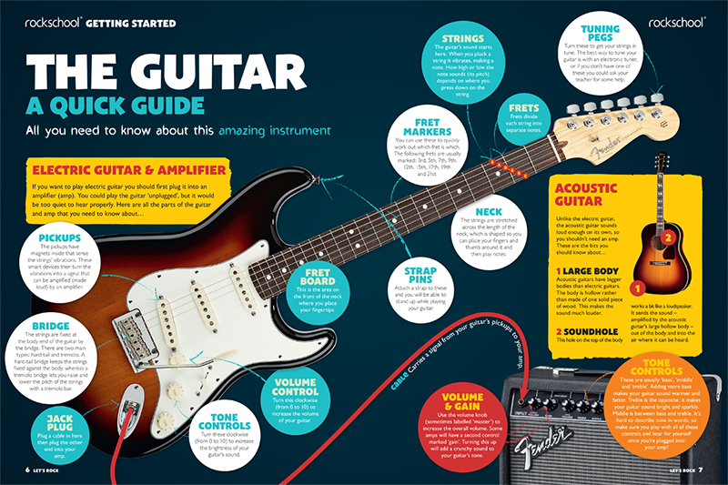 The parts of an electric guitar as shown by Rockschool in a quick study guide