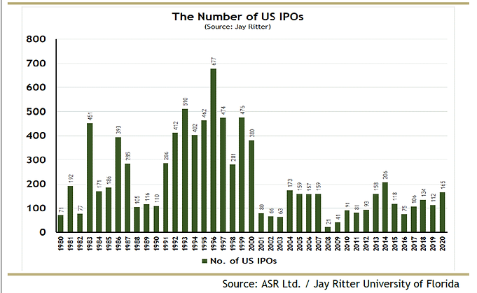Why IPOs may boom in this new Policy Regime