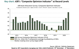 ASR Q4 Asset Allocation Survey