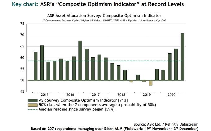 ASR Q4 Asset Allocation Survey