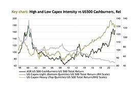 Capex-heavy stocks showing signs of life