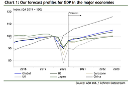The 2021 Economic Outlook