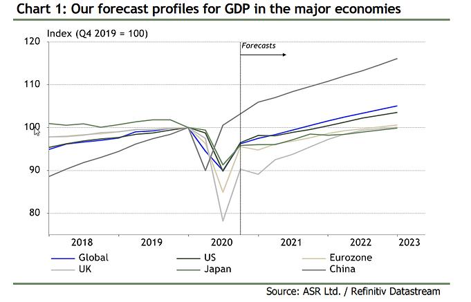 The 2021 Economic Outlook