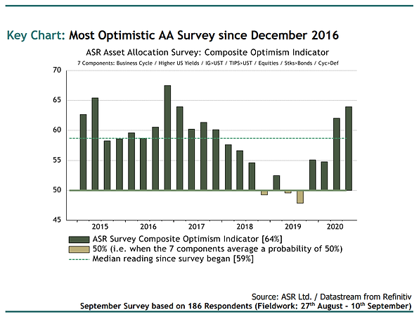 ASR Asset Allocation Survey Q3 2020