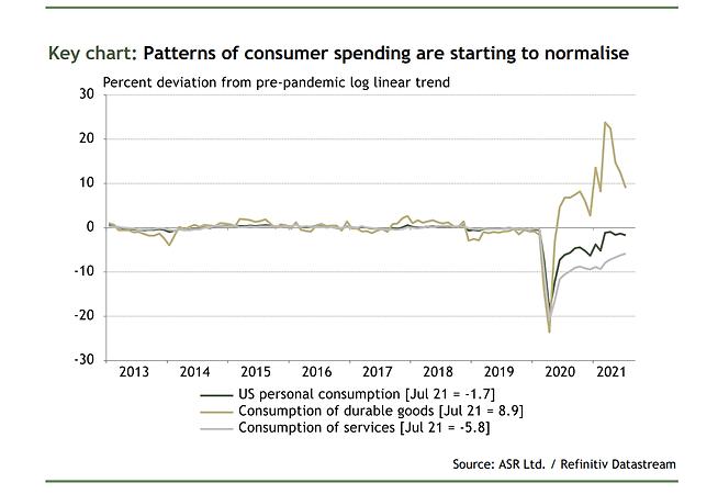 ASR Economics Quarterly: Growing Pains