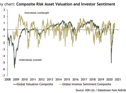 ASR Asset Allocation Survey: Bloomberg Coverage