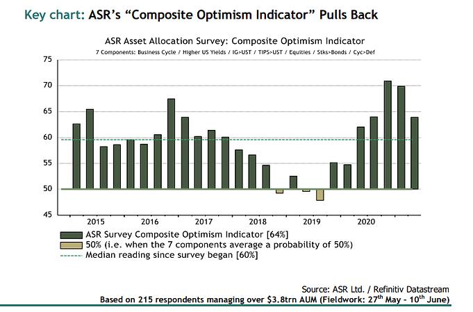 ASR Q2 Asset Allocation Survey: Positive but a change of tone