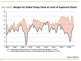Rising Margins benefit Value and Quality