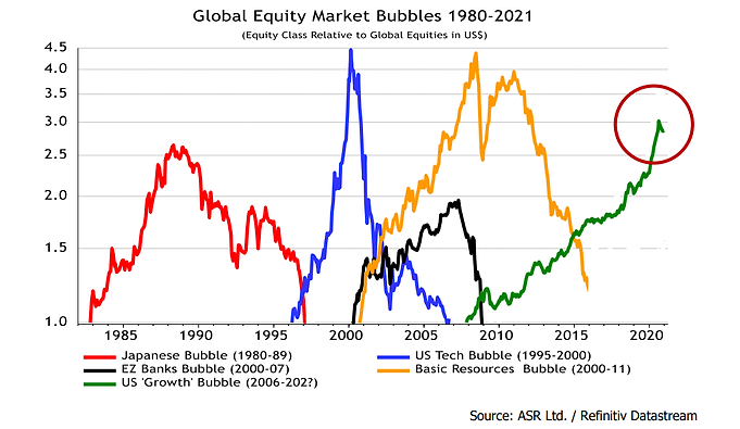 Has the Growth Bubble Peaked?