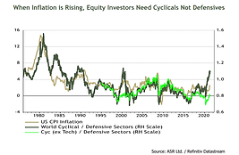 Q2 Equity Strategy: Focus on Inflation