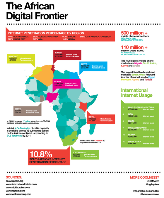 The African Financial Services Ecosystem - Is FinTech Actually Important?