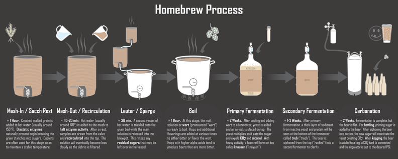 Homebrew Process