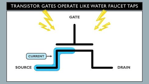 Faucet Analogy