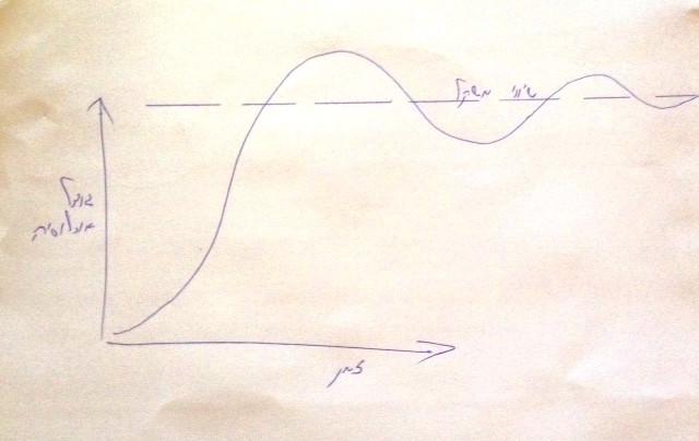גרף S של התחדשות אוכלוסייה