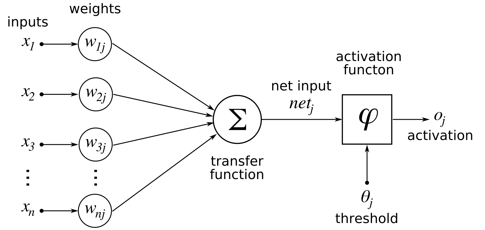 ArtificialNeuronModel_english.png