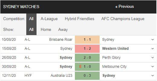 soi-keo-nha-cai-hom-nay-Sydney FC-vs-Shanghai SIPG