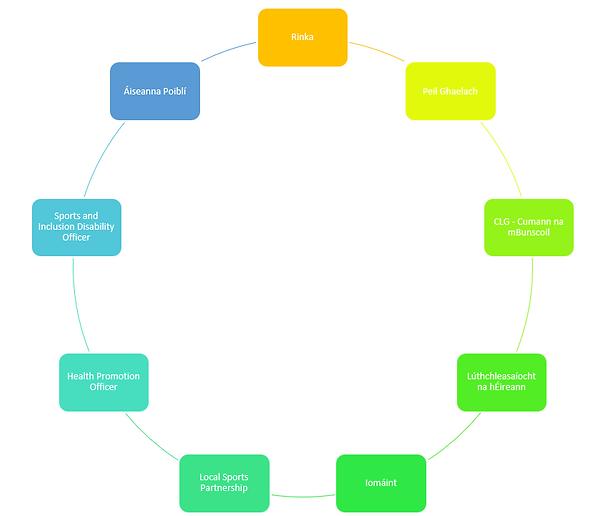 Partnerships diagram.PNG