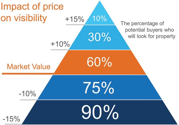 price your home to sell at or just below market value