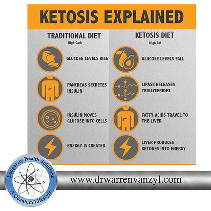 ketosis explained.jpg