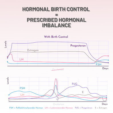 Hormonal Birth Control & Hormonal Imbalances
