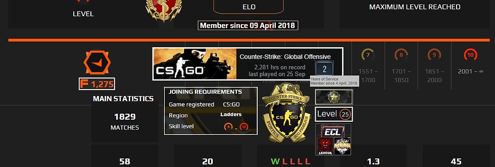 🗲 '18 Faceit 3,029 Elo | 1,829 Matches | Loyalty-Prime | 2,281 Hours | Instant