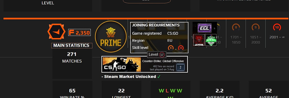 Faceit 2,289 Elo | 2.20 K/D | Prime Enabled | 271 Matches | Instant Delivery