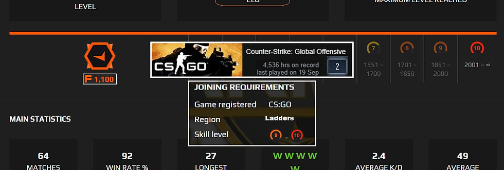Faceit 2,516 Elo | 2.40 K/D | 1,500 Points | 4,536 Hours | Instant Delivery