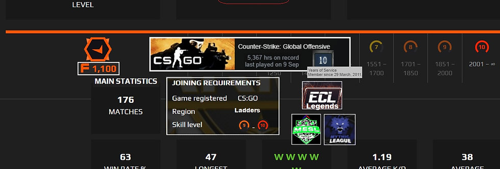 🌪️ 10' Faceit 3,027 Elo | 2.1 K.D | 2,100 Points | 5,591 Hours | Instant Dl.