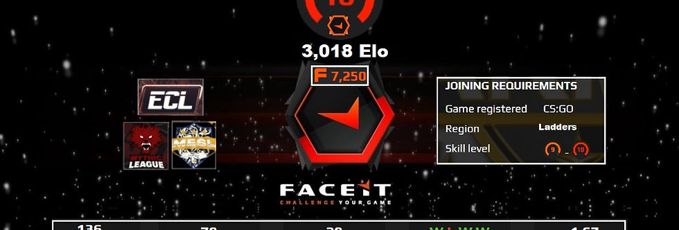 💥Faceit 3,019 Elo | 1.67 K/D | 7,250 Points | ECL | 136 Matches | Instant Dl.