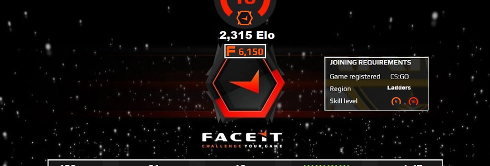 Faceit 2,315 Elo | 1.47 K/D | 6,150 Points | 128 Matches | Instant Delivery