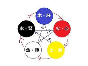 五行説小サイズ.jpg