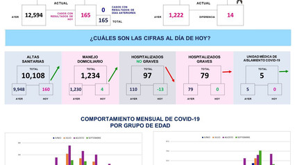 Querétaro con doce mil 759 casos de COVID-19