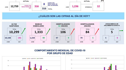 Querétaro con trece mil 75 casos de COVID-19