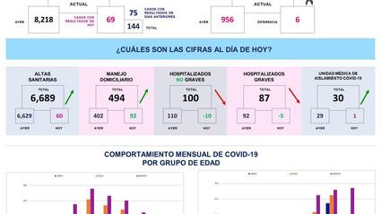 Querétaro con ocho mil 362 casos de COVID-19
