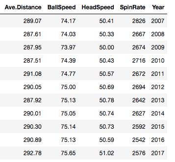 【ゴルフデータ】ヘッドスピードから飛距離への影響を分析