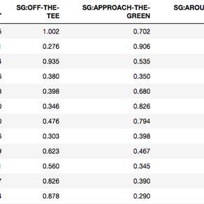 【ゴルフデータ】データを分析する上で重要な「ストローク・ゲインド(SG)」