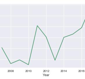 【ゴルフデータ】飛距離は伸びているのか?過去10年間のデータから分析