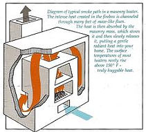 メイスンリーヒーターの空気の流れ