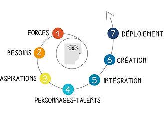 processus-en-7-etapes.jpg