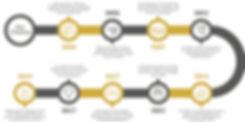 MD_Properties_Timeline_FINAL-(3).jpg