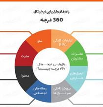 هشت مرحله دیجیتال مارکتینگ 360 درجه