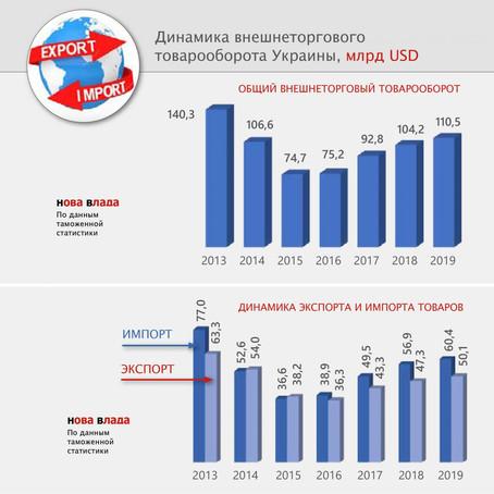Как пандемия отразилась на сальдо торгового баланса Украины