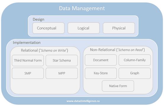 Data_Management_Data2Intelligence.PNG