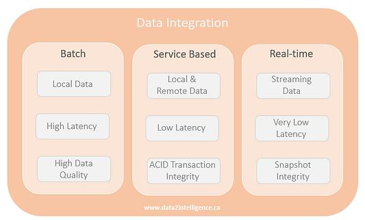 Data_Integration_Data2Intelligence.PNG