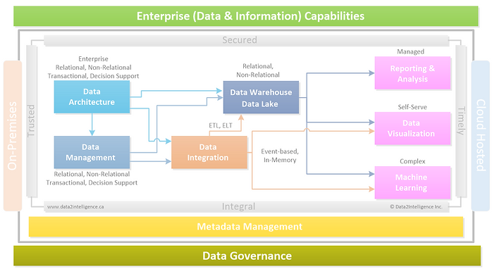 Architecture Framework_Data2Intelligence